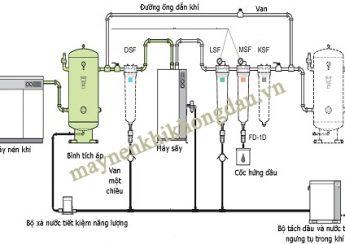 Hệ thống máy nén khí hoàn chỉnh