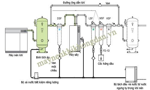 Sơ đồ lắp đặt Hệ thống máy nén khí hoàn chỉnh