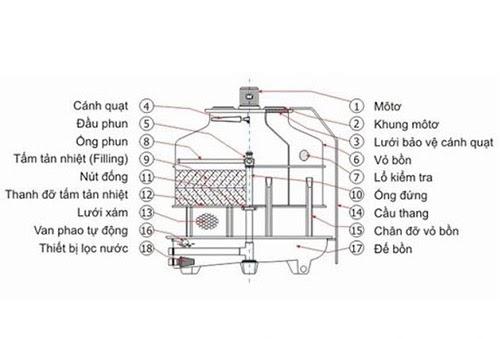 Tháp giải nhiệt được cấu thành từ nhiều linh-phụ kiện khác nhau