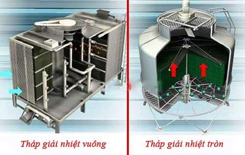 phân loại tháp giải nhiệt